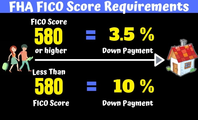 FHA FICO Score Requirements
