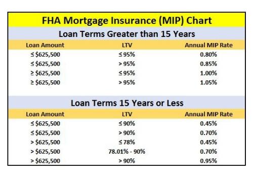 FHA Mortgage Insurance - Estimate and Chart - FHA Lenders